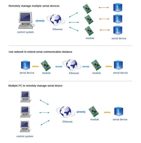 UART to TCP/IP module