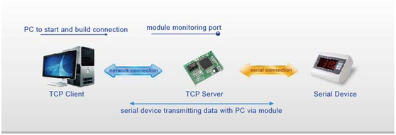 serial to Ethernet module