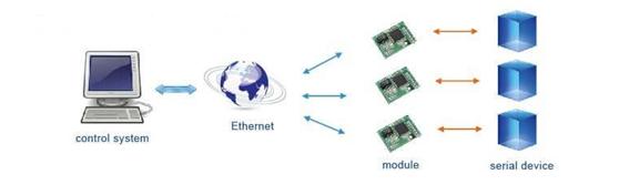 ethernet UART module