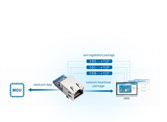 UART over Ethernet Module