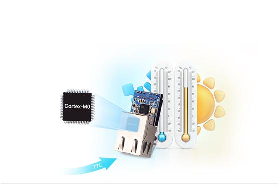 embedded TTL ethernet module