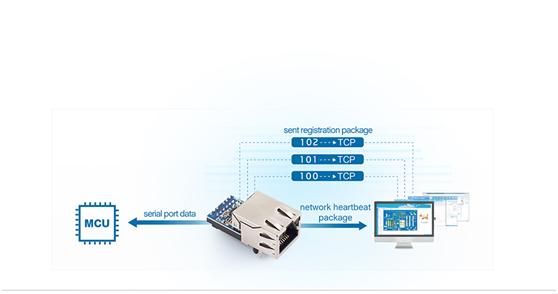 ttl to ethernet converter module