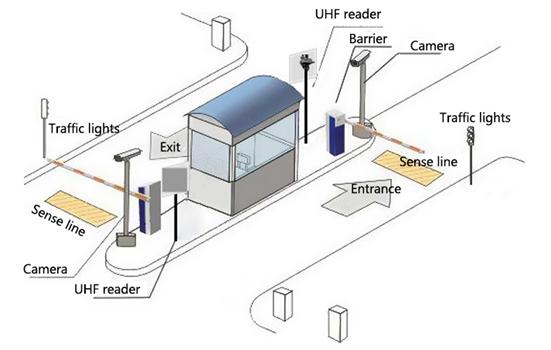 RFID Reader for parking