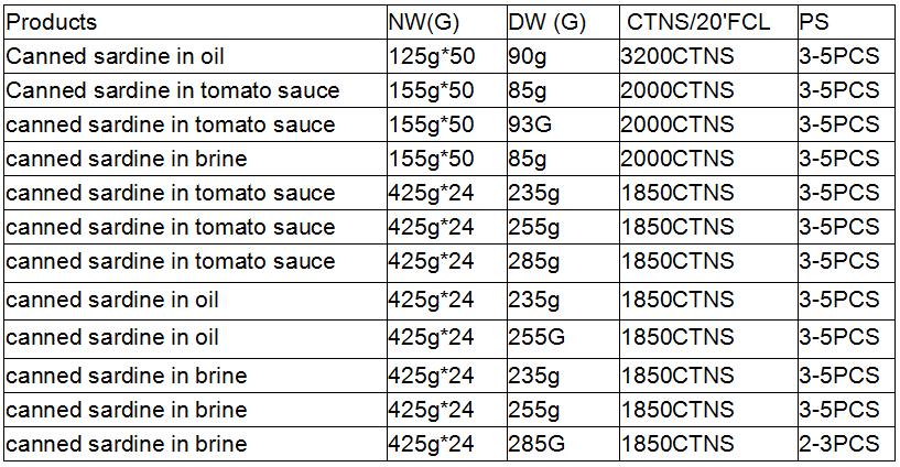preço de sardinhas enlatadas