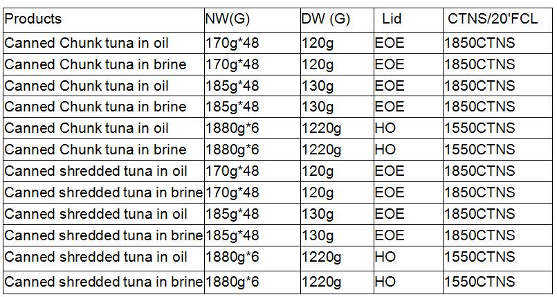 canned tuna on sale