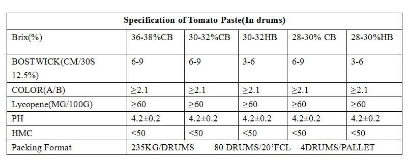 Tomato paste made for tomato sauce