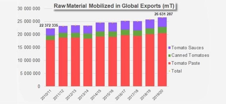 Crescimento acentuado do comércio mundial de pastas em 2019/2020