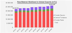 Sharp growth for worldwide trade in pastes in 2019/2020