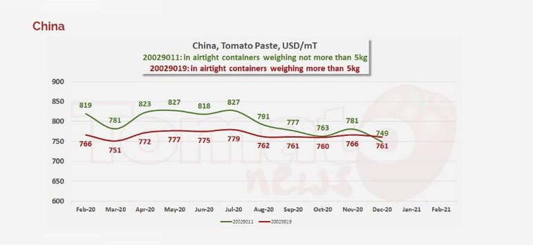 Preços da pasta de tomate, no último dia 16 de fevereiro de 2021