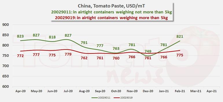 Preços da pasta de tomate, último 15 de abril de 2021