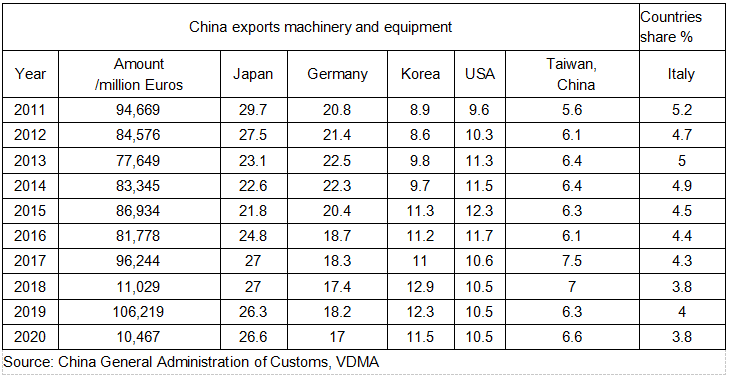 China surpass Germany at the first time and become champion of equipment export in the global