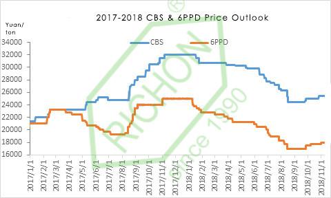 CBS&6PPD.jpg