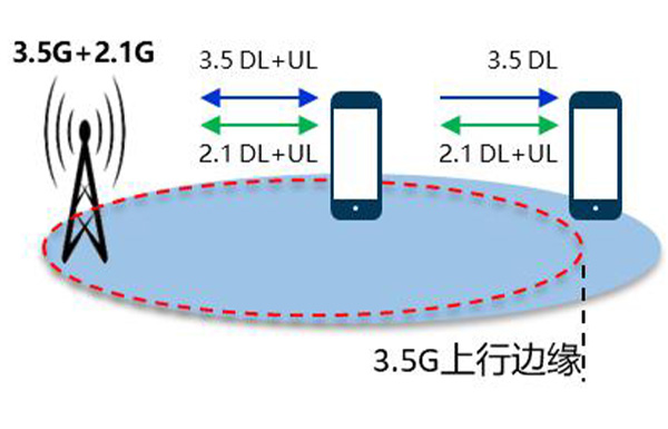 5g time frequency dual aggregation to meet the challenge of 3.5GHz network deployment