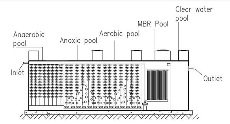 MBR Sewage Treatment equipment