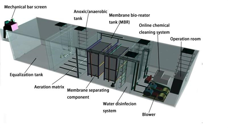 Mbbr Wastewater Treatment