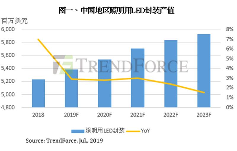 Tarifs juin | Les marges bénéficiaires des fabricants sont comprimées et la baisse des prix des emballages à LED pour l'éclairage ralentit