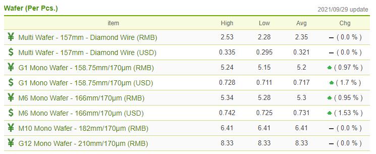 PV Spot Price