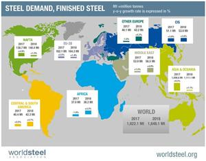 The Global Steel Demand is Still Rising