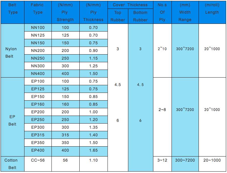 Fabric conveyor belt data.png