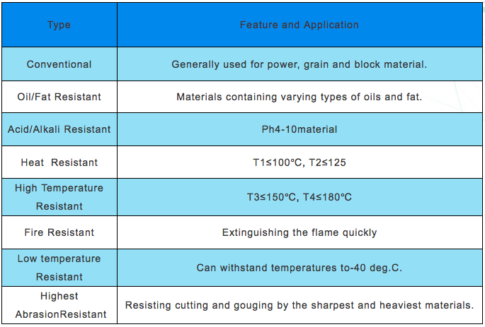 Fabric conveyor belt data1.png