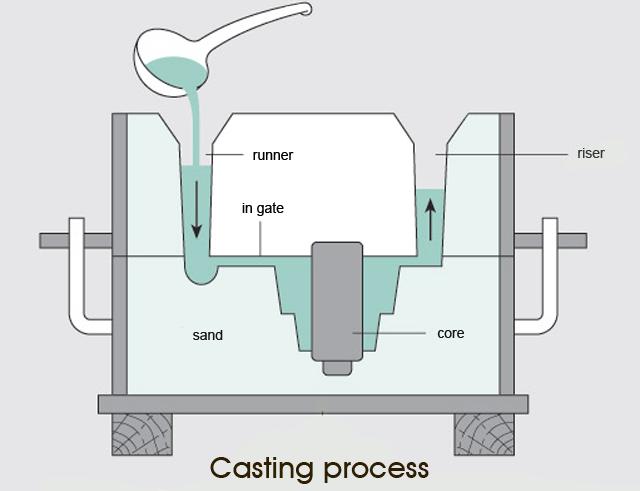 Casting-process.png