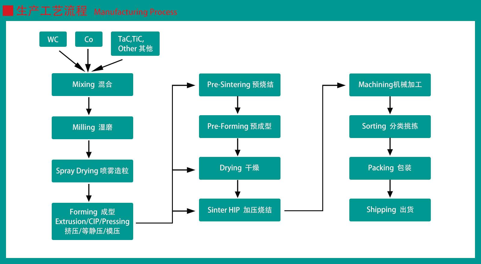 carbide rod produce process.jpg