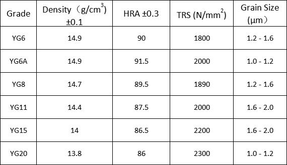 K10 grade carbide block