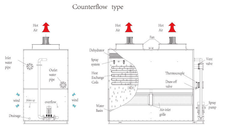 tower type air cooler