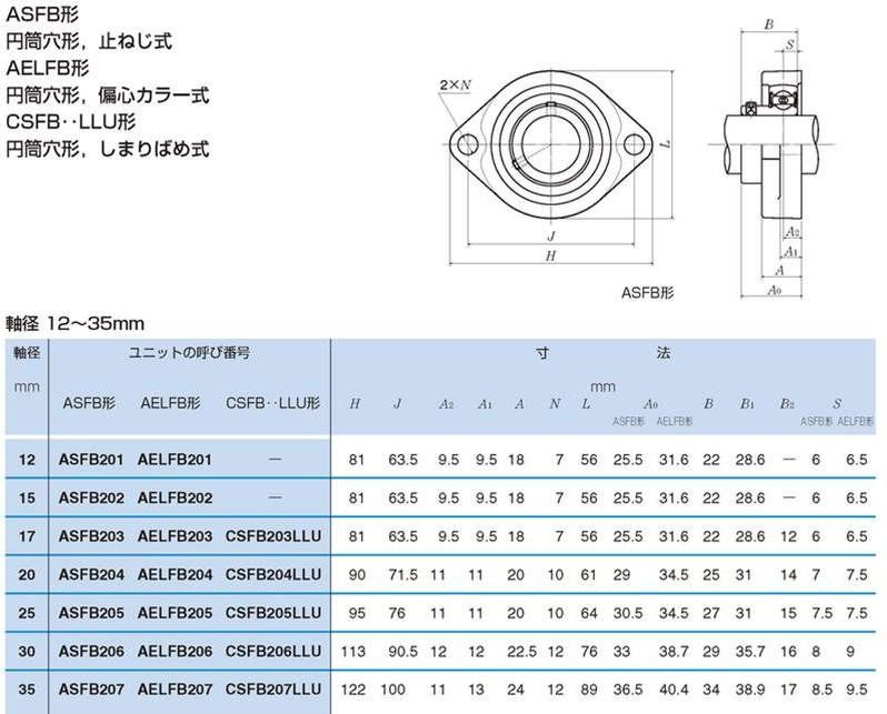 ASFB Series Flanged Housing Unit 4.JPG