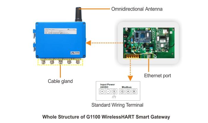 WirelessHART เพื่อ HART-IP เกตเวย์