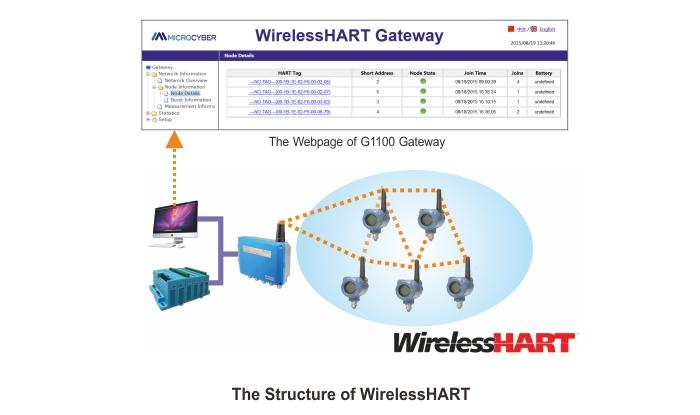 WirelessHART เพื่อ Modbus TCP / IP เกตเวย์