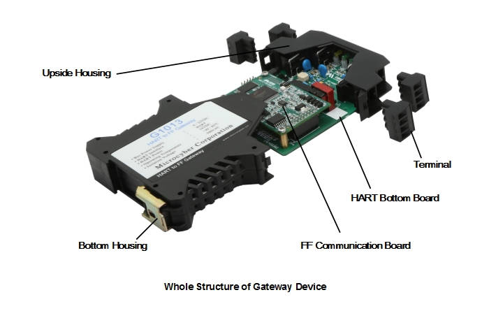 Analog to FF Gateway