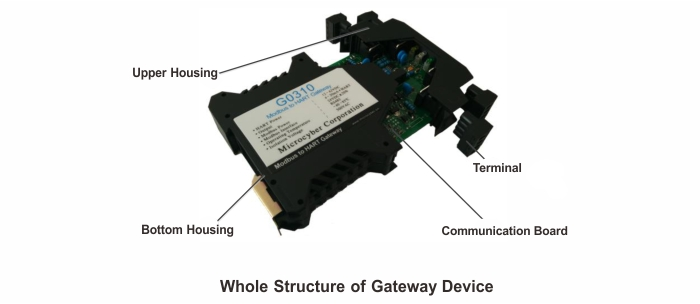 rs485 to 4-20mA analog gateway