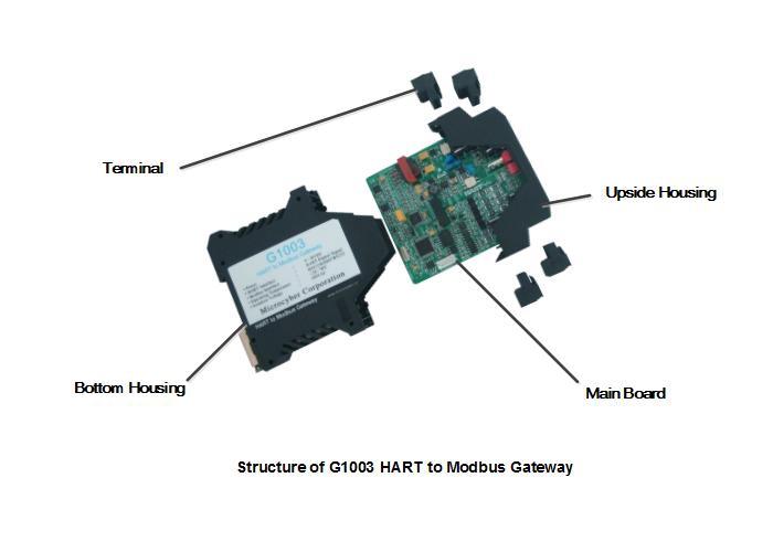 HART to Modbus RTU Gateway