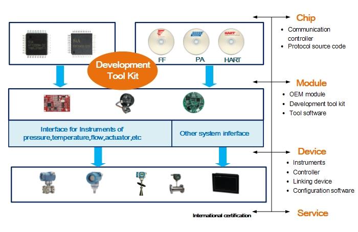 PA Development ToolKit