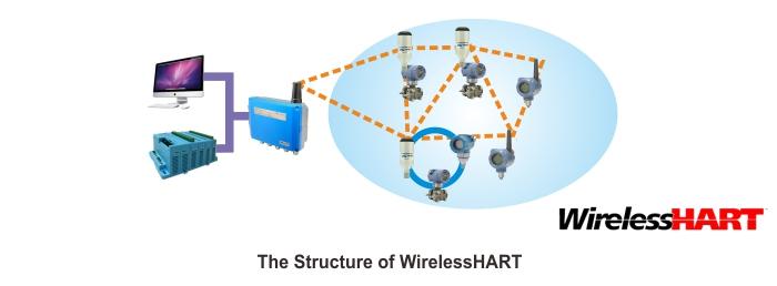 WirelessHART Smart Adator