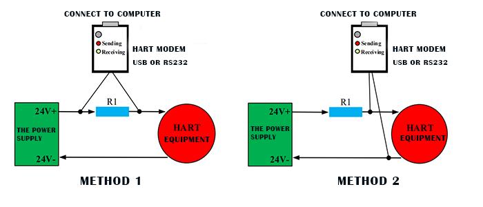 HART-RS232 Modem