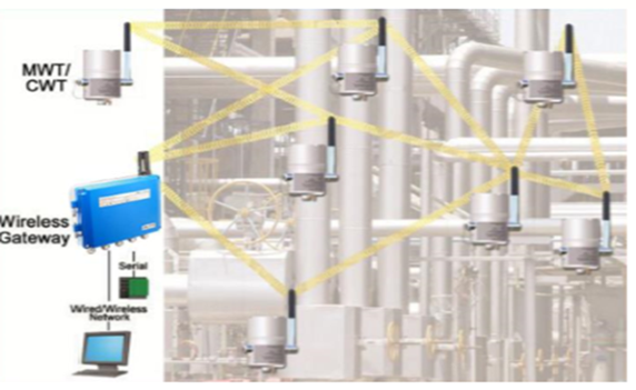 Corrosion monitoring of refinery equipment