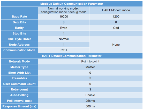 hart to modbus