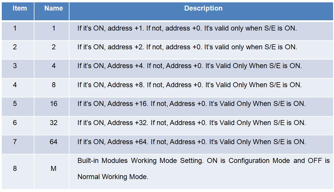 modbus tcp modules