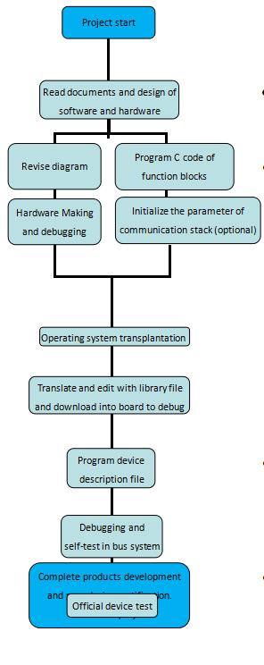 FF H1 protocol