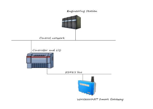 wirelesshart devices