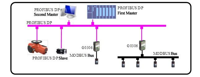 multi protocol gateway