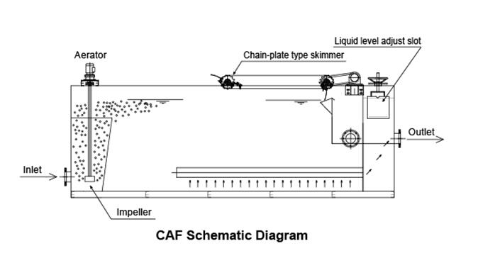 GWAF涡凹气浮流程图.jpg