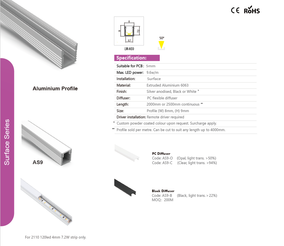 Extra slim surface install led profile light