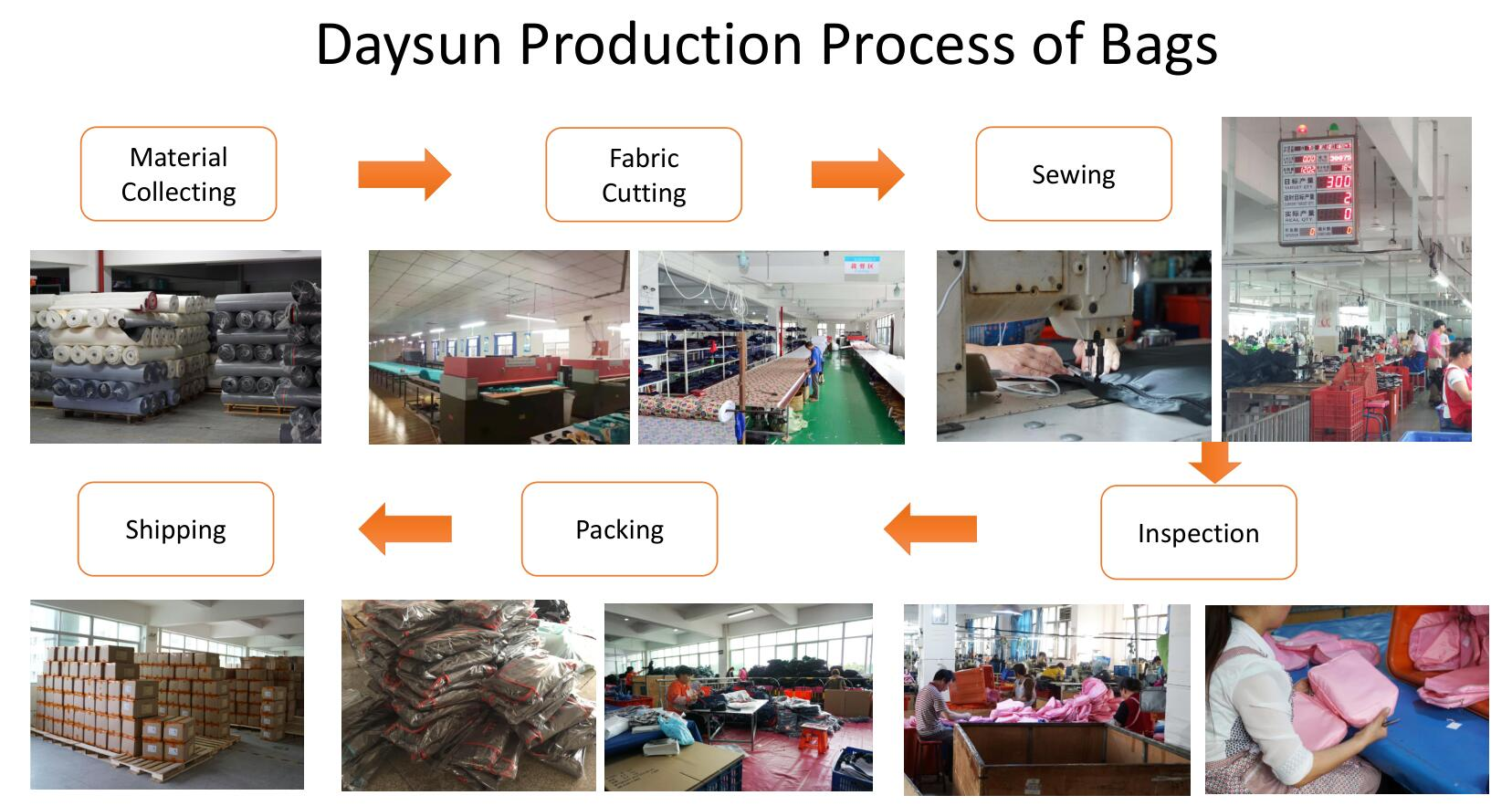 Daysun bag production process