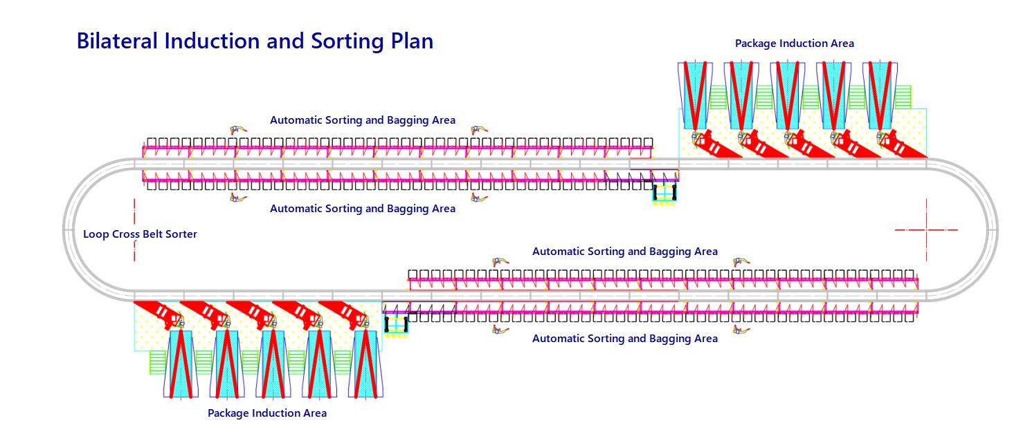 linear sorter