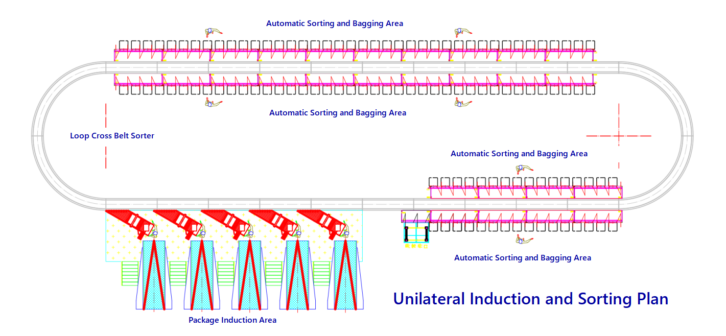 types of conveyor sorters