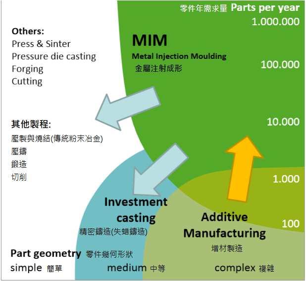 MIM process