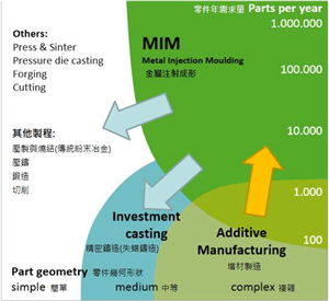 competition of MIM process